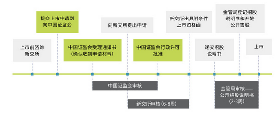 et40438162121371 - 中国企业赴新加坡直接上市框架|主要上市要求|新加坡上市流程-美国上市