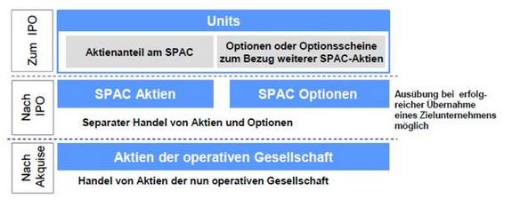 et40800240858201 - 法兰克福上市之特殊目的收购公司(SPAC)|金准问答-美国上市