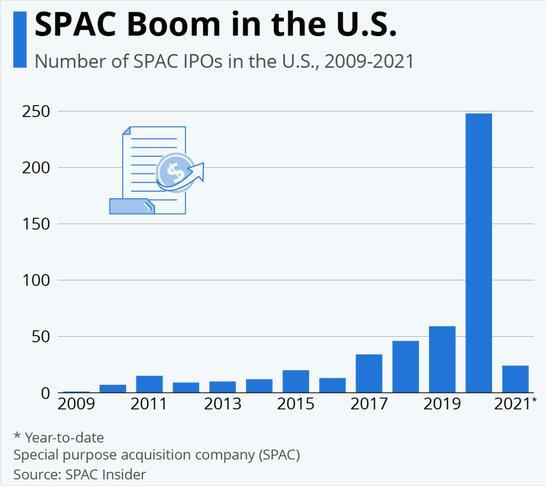 et41645281119331 - 2020年美国SPAC数量创纪录新高 纳斯达克北欧交易所制定新规跟进-美国上市
