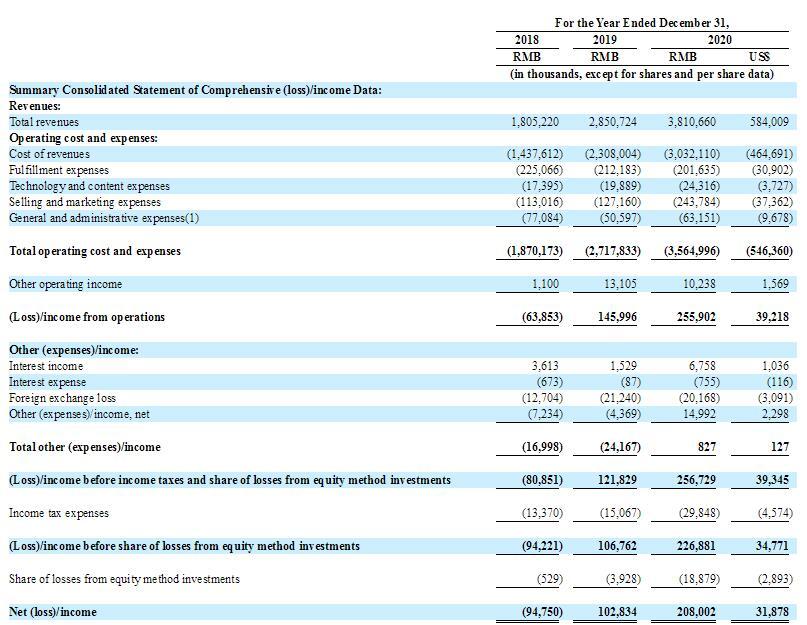 et42044081412222 - IPO速递丨 广州跨境电商洋葱集团递交申请 拟纽交所募资1亿美元-美国上市